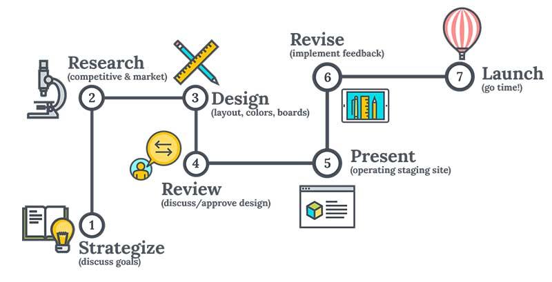 web development process 7 steps